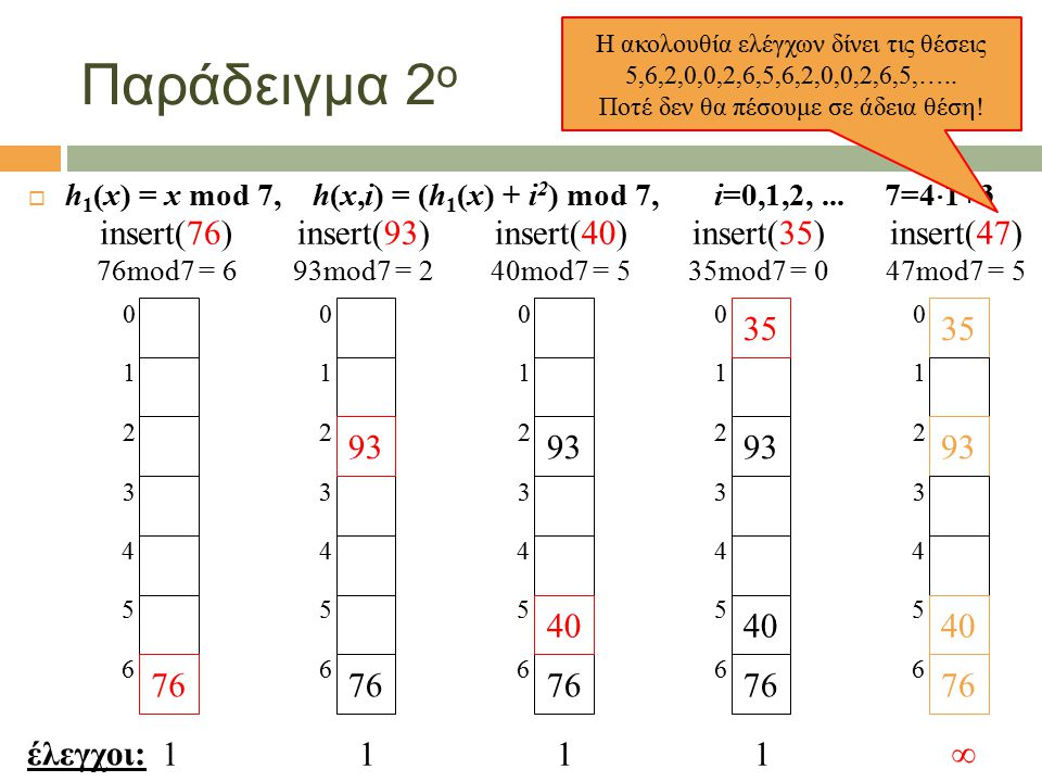 Παράδειγμα 2 ο  h 1 (x) = x mod 7, h(x,i) = (h 1 (x) + i 2 ) mod 7, i=0,1,2,... 7=4  1+3 έλεγχοι: 76 3 2 1 0 6 5 4 insert(76) 76mod7 = 6 1 35 93 40