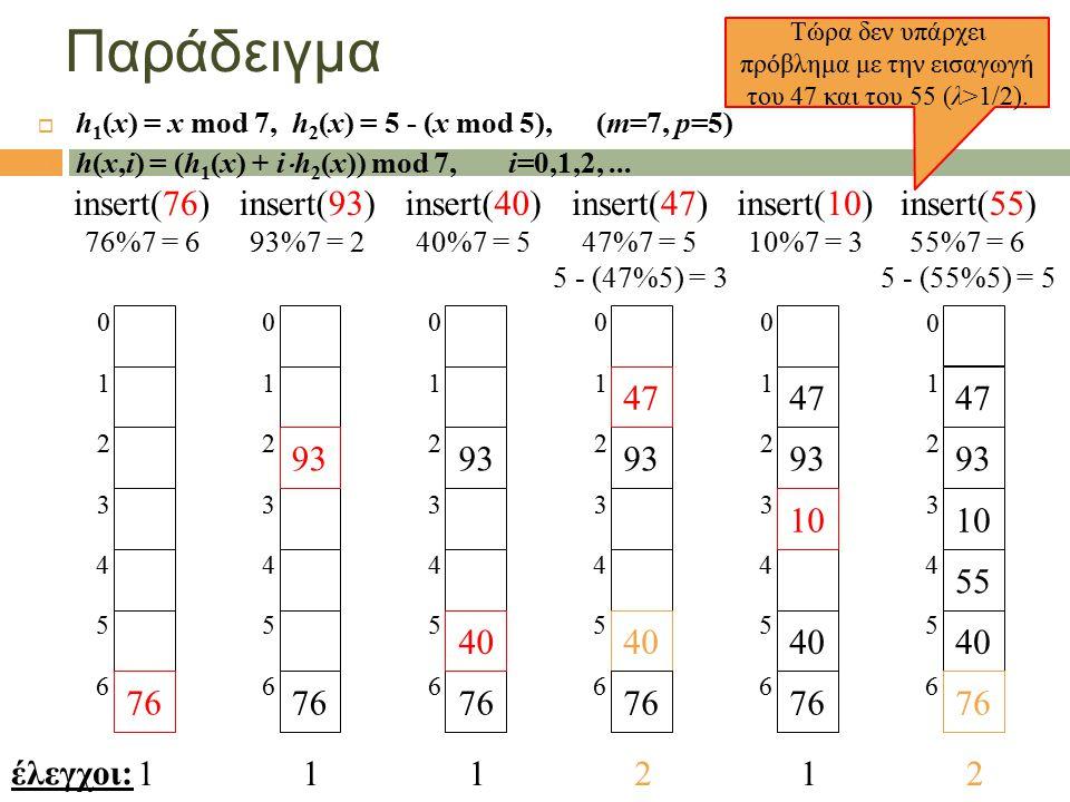 Παράδειγμα  h 1 (x) = x mod 7, h 2 (x) = 5 - (x mod 5), (m=7, p=5)  h(x,i) = (h 1 (x) + i  h 2 (x)) mod 7, i=0,1,2,... έλεγχοι: Τώρα δεν υπάρχει πρ