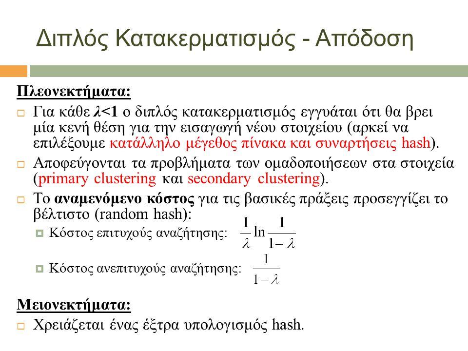 Διπλός Κατακερματισμός - Απόδοση Πλεονεκτήματα:  Για κάθε λ<1 ο διπλός κατακερματισμός εγγυάται ότι θα βρει μία κενή θέση για την εισαγωγή νέου στοιχείου (αρκεί να επιλέξουμε κατάλληλο μέγεθος πίνακα και συναρτήσεις hash).