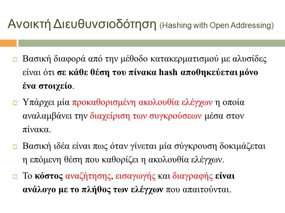 4  Βασική διαφορά από την μέθοδο κατακερματισμού με αλυσίδες είναι ότι σε κάθε θέση του πίνακα hash αποθηκεύεται μόνο ένα στοιχείο.  Υπάρχει μία προ