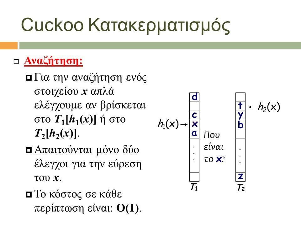 Cuckoo Κατακερματισμός  Αναζήτηση:  Για την αναζήτηση ενός στοιχείου x απλά ελέγχουμε αν βρίσκεται στο Τ 1 [h 1 (x)] ή στο Τ 2 [h 2 (x)].  Απαιτούν