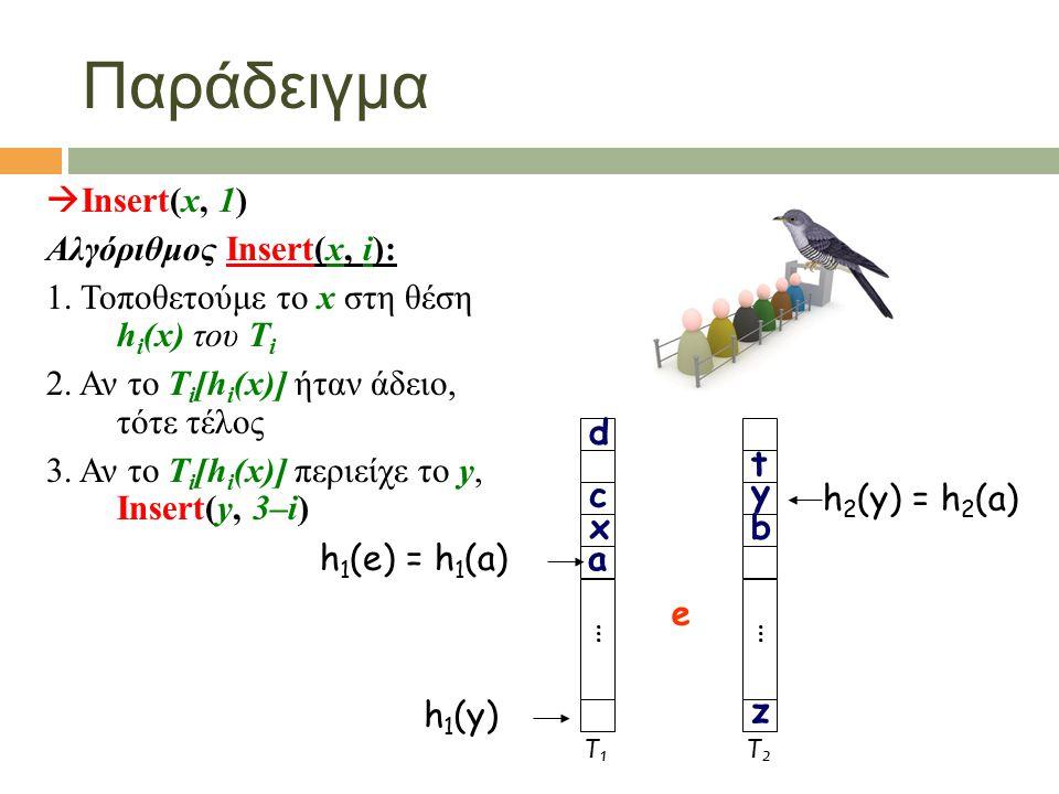  Insert(x, 1) Αλγόριθμος Insert(x, i): 1. Τοποθετούμε το x στη θέση h i (x) του T i 2. Αν το T i [h i (x)] ήταν άδειο, τότε τέλος 3. Αν το T i [h i (