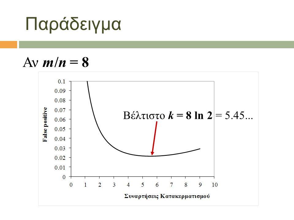 Παράδειγμα Αν m/n = 8 Βέλτιστο k = 8 ln 2 = 5.45...