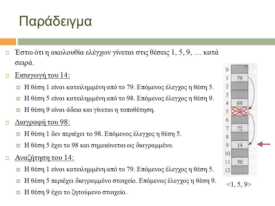 7 Παράδειγμα  Έστω ότι η ακολουθία ελέγχων γίνεται στις θέσεις 1, 5, 9, … κατά σειρά.  Εισαγωγή του 14:  Η θέση 1 είναι κατειλημμένη από το 79. Επό