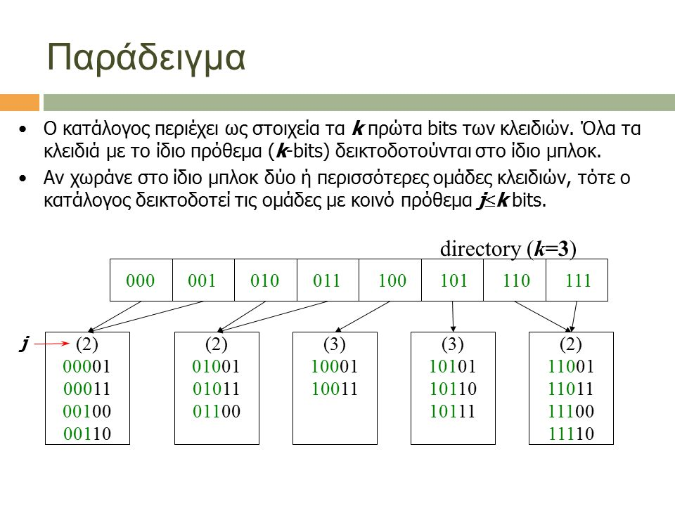 Παράδειγμα Ο κατάλογος περιέχει ως στοιχεία τα k πρώτα bits των κλειδιών. Όλα τα κλειδιά με το ίδιο πρόθεμα (k-bits) δεικτοδοτούνται στο ίδιο μπλοκ. Α