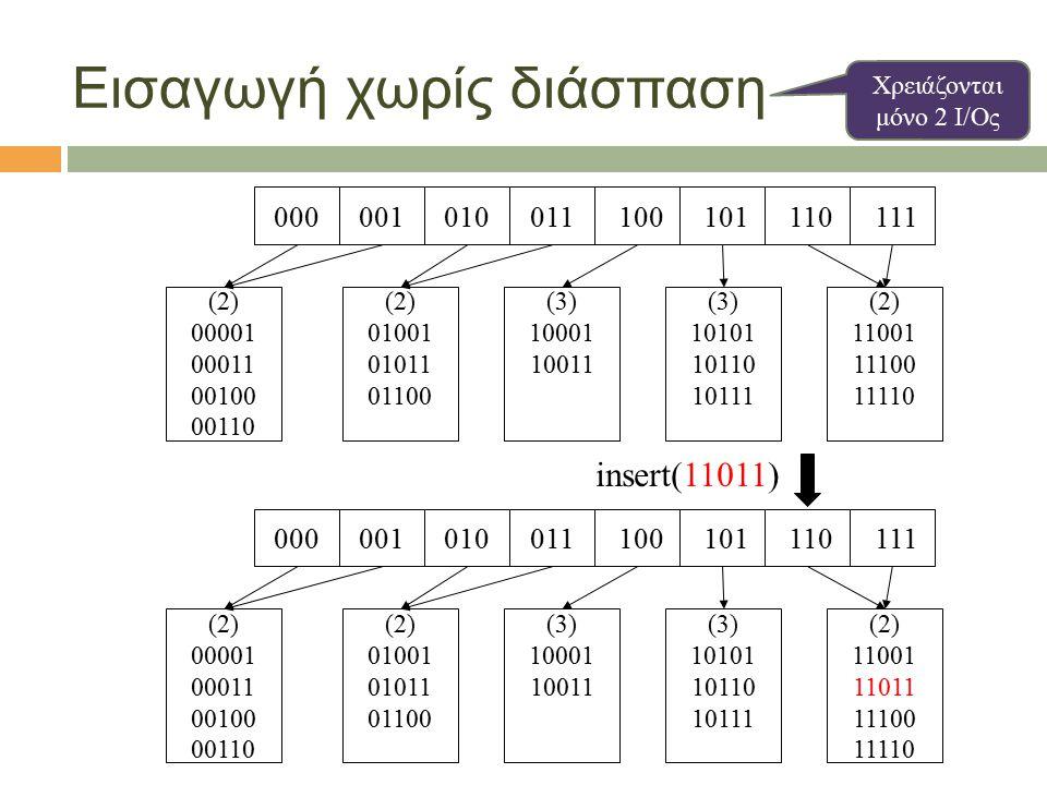 Εισαγωγή χωρίς διάσπαση 001010011 110 111 101000 100 (2) 00001 00011 00100 00110 (2) 01001 01011 01100 (3) 10001 10011 (3) 10101 10110 10111 (2) 11001