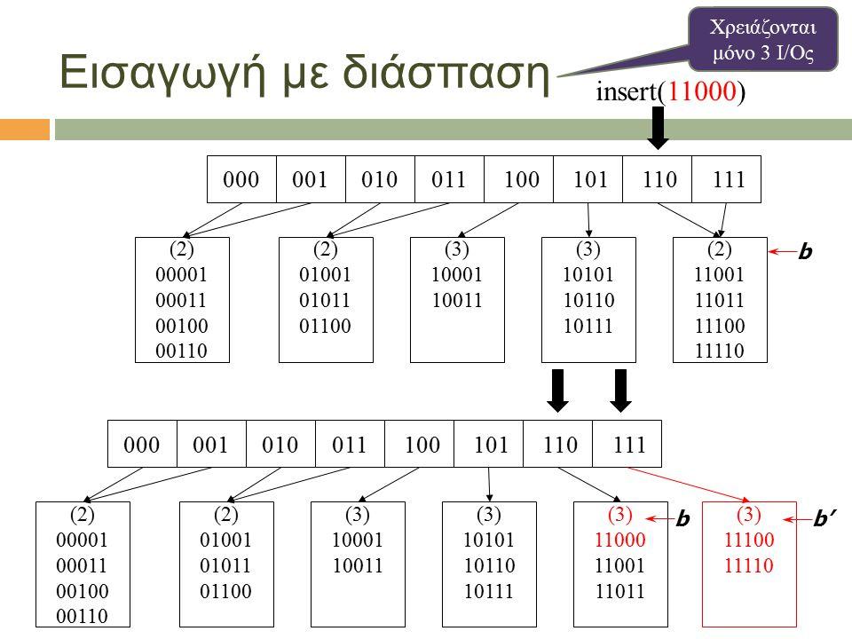 Εισαγωγή με διάσπαση 001010011 110 111 101000 100 (2) 00001 00011 00100 00110 (2) 01001 01011 01100 (3) 10001 10011 (3) 10101 10110 10111 (2) 11001 11