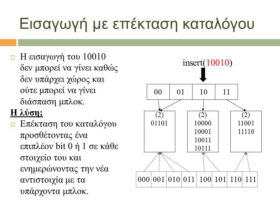 Εισαγωγή με επέκταση καταλόγου  Η εισαγωγή του 10010 δεν μπορεί να γίνει καθώς δεν υπάρχει χώρος και ούτε μπορεί να γίνει διάσπαση μπλοκ. Η λύση;  Ε
