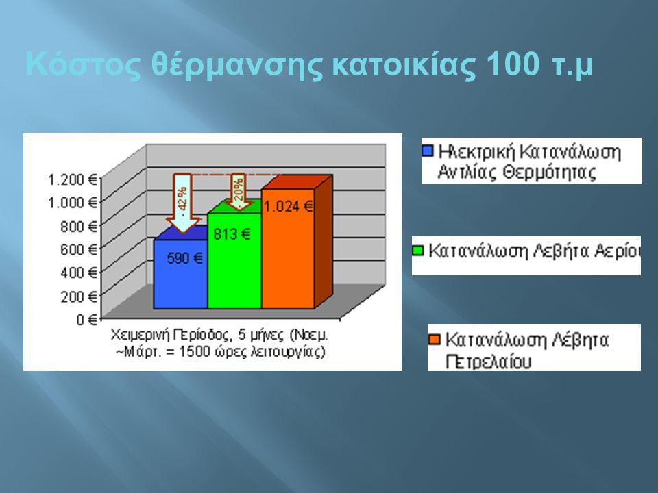 Κόστος θέρμανσης κατοικίας 100 τ. μ