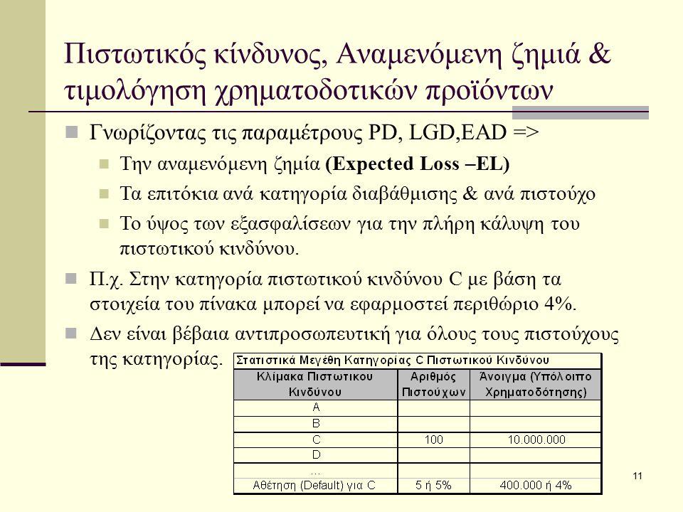 11 Πιστωτικός κίνδυνος, Αναμενόμενη ζημιά & τιμολόγηση χρηματοδοτικών προϊόντων Γνωρίζοντας τις παραμέτρους PD, LGD,ΕΑD => Την αναμενόμενη ζημία (Expe