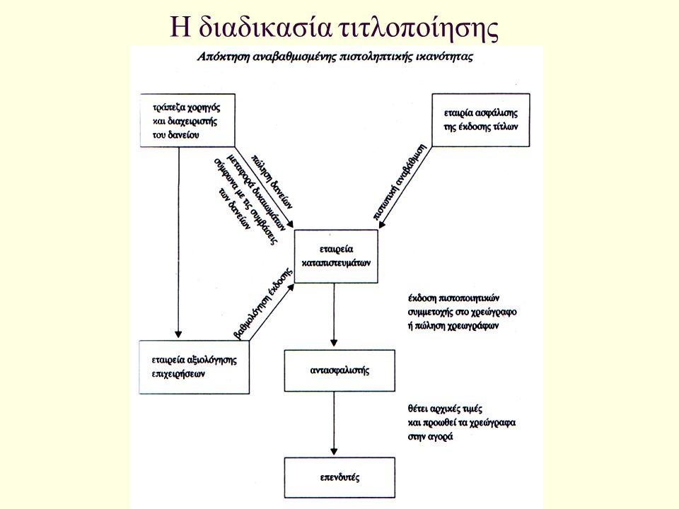 Η διαδικασία τιτλοποίησης
