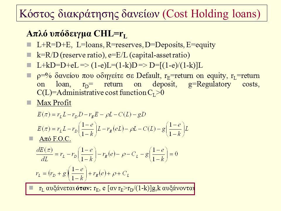 Κόστος διακράτησης δανείων (Cost Holding loans) Απλό υπόδειγμα CHL=r L L+R=D+E, L=loans, R=reserves, D=Deposits, E=equity k=R/D (reserve ratio), e=E/L
