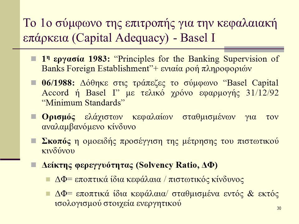 """30 Το 1ο σύμφωνο της επιτροπής για την κεφαλαιακή επάρκεια (Capital Adequacy) - Basel Ι 1 η εργασία 1983: """"Principles for the Banking Supervision of B"""