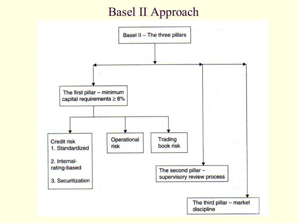 Basel II Approach