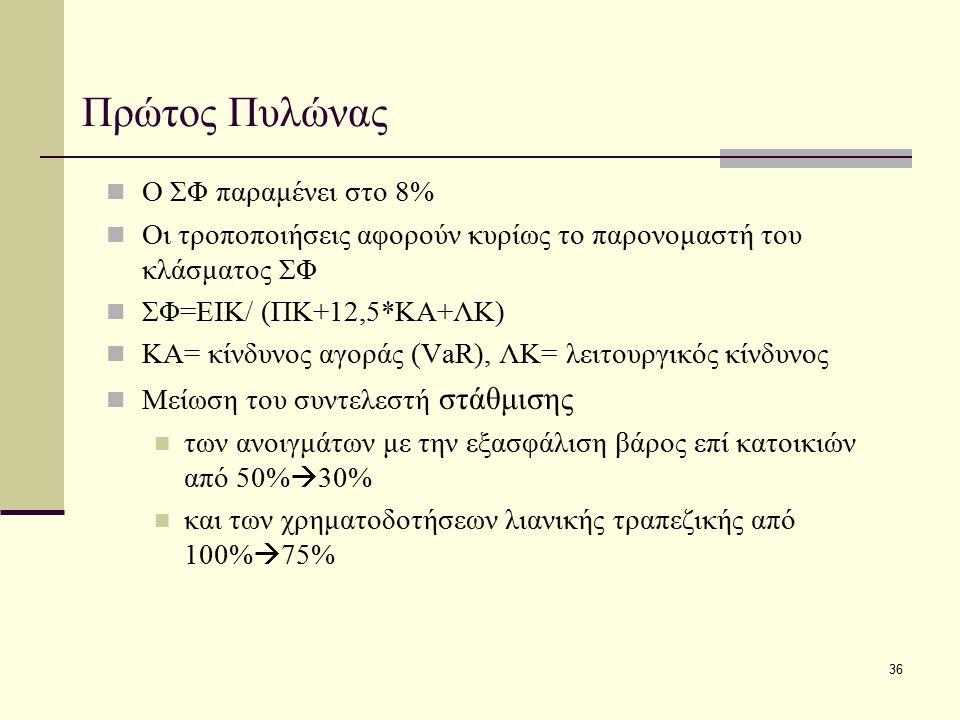 36 Πρώτος Πυλώνας Ο ΣΦ παραμένει στο 8% Οι τροποποιήσεις αφορούν κυρίως το παρονομαστή του κλάσματος ΣΦ ΣΦ=ΕΙΚ/ (ΠΚ+12,5*ΚΑ+ΛΚ) ΚΑ= κίνδυνος αγοράς (V