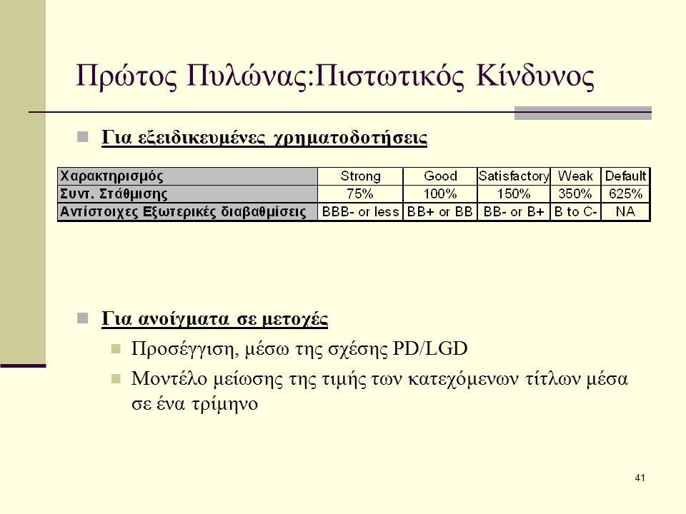 41 Πρώτος Πυλώνας:Πιστωτικός Κίνδυνος Για εξειδικευμένες χρηματοδοτήσεις Για ανοίγματα σε μετοχές Προσέγγιση, μέσω της σχέσης PD/LGD Μοντέλο μείωσης τ