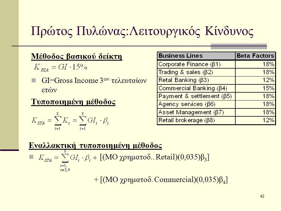 42 Πρώτος Πυλώνας:Λειτουργικός Κίνδυνος Μέθοδος βασικού δείκτη GI=Gross Income 3 ων τελευταίων ετών Τυποποιημένη μέθοδος Εναλλακτική τυποποιημένη μέθο