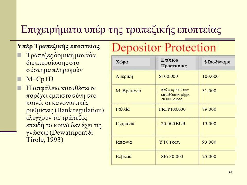 47 Επιχειρήματα υπέρ της τραπεζικής εποπτείας Υπέρ Τραπεζικής εποπτείας Τράπεζες δομική μονάδα διεκπεραίωσης στο σύστημα πληρωμών Μ=Cp+D Η ασφάλεια κα