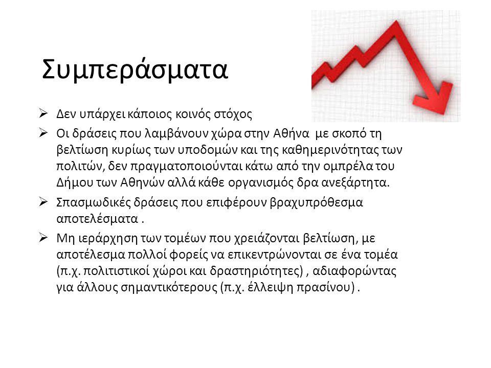 Συμπεράσματα  Δεν υπάρχει κάποιος κοινός στόχος  Οι δράσεις που λαμβάνουν χώρα στην Αθήνα με σκοπό τη βελτίωση κυρίως των υποδομών και της καθημεριν