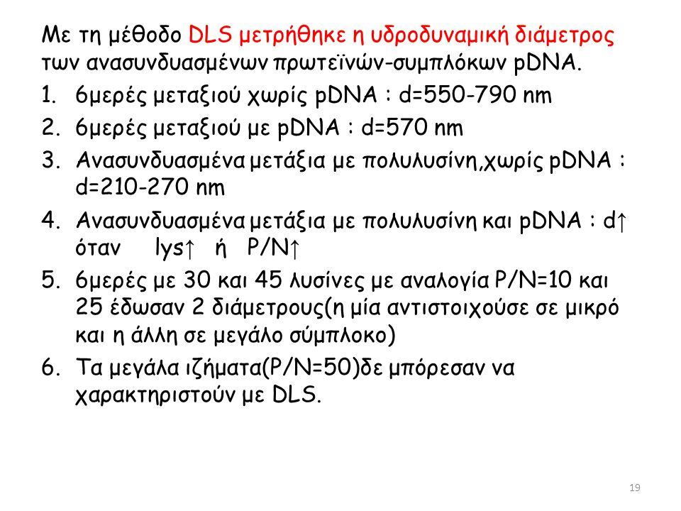 Με τη μέθοδο DLS μετρήθηκε η υδροδυναμική διάμετρος των ανασυνδυασμένων πρωτεϊνών-συμπλόκων pDNA. 1.6μερές μεταξιού χωρίς pDNA : d=550-790 nm 2.6μερές