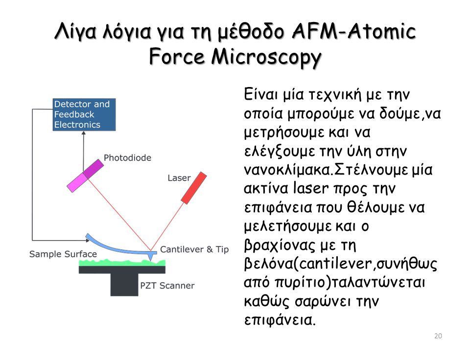 Λίγα λόγια για τη μέθοδο AFM-Atomic Force Microscopy Είναι μία τεχνική με την οποία μπορούμε να δούμε,να μετρήσουμε και να ελέγξουμε την ύλη στην νανοκλίμακα.Στέλνουμε μία ακτίνα laser προς την επιφάνεια που θέλουμε να μελετήσουμε και o βραχίονας με τη βελόνα(cantilever,συνήθως από πυρίτιο)ταλαντώνεται καθώς σαρώνει την επιφάνεια.