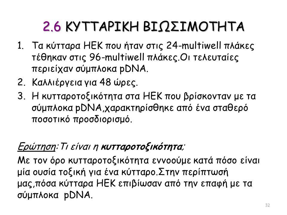 2.6 ΚΥΤΤΑΡΙΚΗ ΒΙΩΣΙΜΟΤΗΤΑ 1.Τα κύτταρα ΗΕΚ που ήταν στις 24-multiwell πλάκες τέθηκαν στις 96-multiwell πλάκες.Οι τελευταίες περιείχαν σύμπλοκα pDNA. 2
