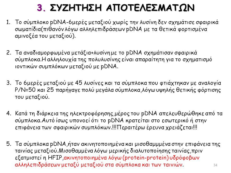 3. ΣΥΖΗΤΗΣΗ ΑΠΟΤΕΛΕΣΜΑΤΩΝ 1.Το σύμπλοκο pDNA-6μερές μεταξιού χωρίς την λυσίνη δεν σχημάτισε σφαιρικά σωματίδια(πιθανόν λόγω αλληλεπιδράσεων pDNA με τα