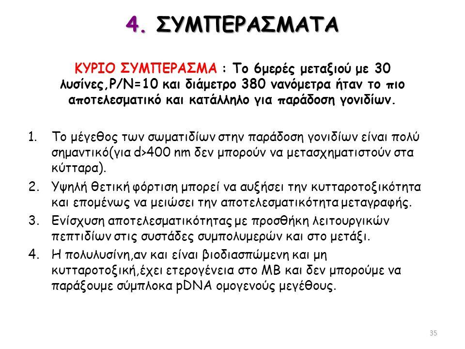 4. ΣΥΜΠΕΡΑΣΜΑΤΑ ΚΥΡΙΟ ΣΥΜΠΕΡΑΣΜΑ : Το 6μερές μεταξιού με 30 λυσίνες,Ρ/Ν=10 και διάμετρο 380 νανόμετρα ήταν το πιο αποτελεσματικό και κατάλληλο για παρ