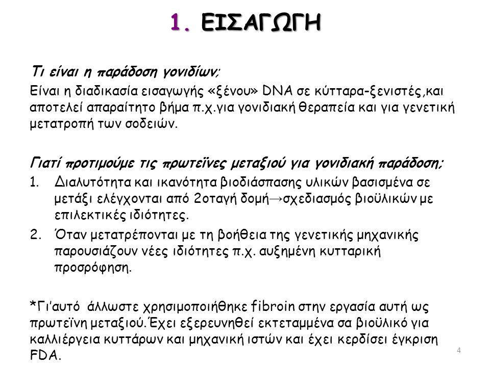 1. ΕΙΣΑΓΩΓΗ Τι είναι η παράδοση γονιδίων; Είναι η διαδικασία εισαγωγής «ξένου» DNA σε κύτταρα-ξενιστές,και αποτελεί απαραίτητο βήμα π.χ.για γονιδιακή