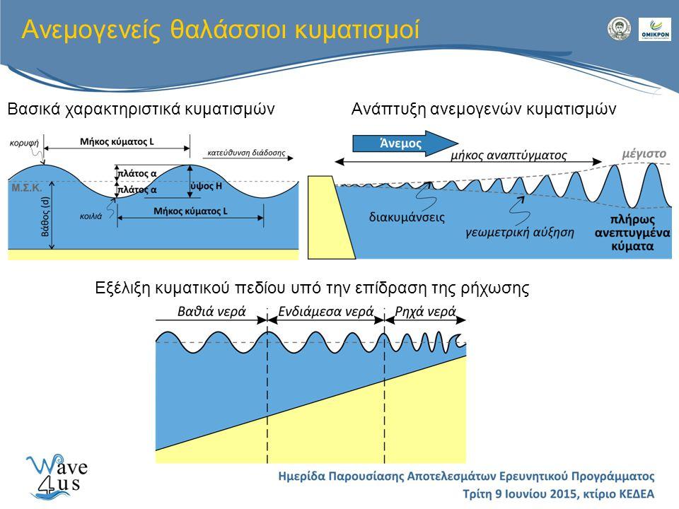 Ανεμογενείς θαλάσσιοι κυματισμοί Εξέλιξη κυματικού πεδίου υπό την επίδραση της ρήχωσης Βασικά χαρακτηριστικά κυματισμώνΑνάπτυξη ανεμογενών κυματισμών