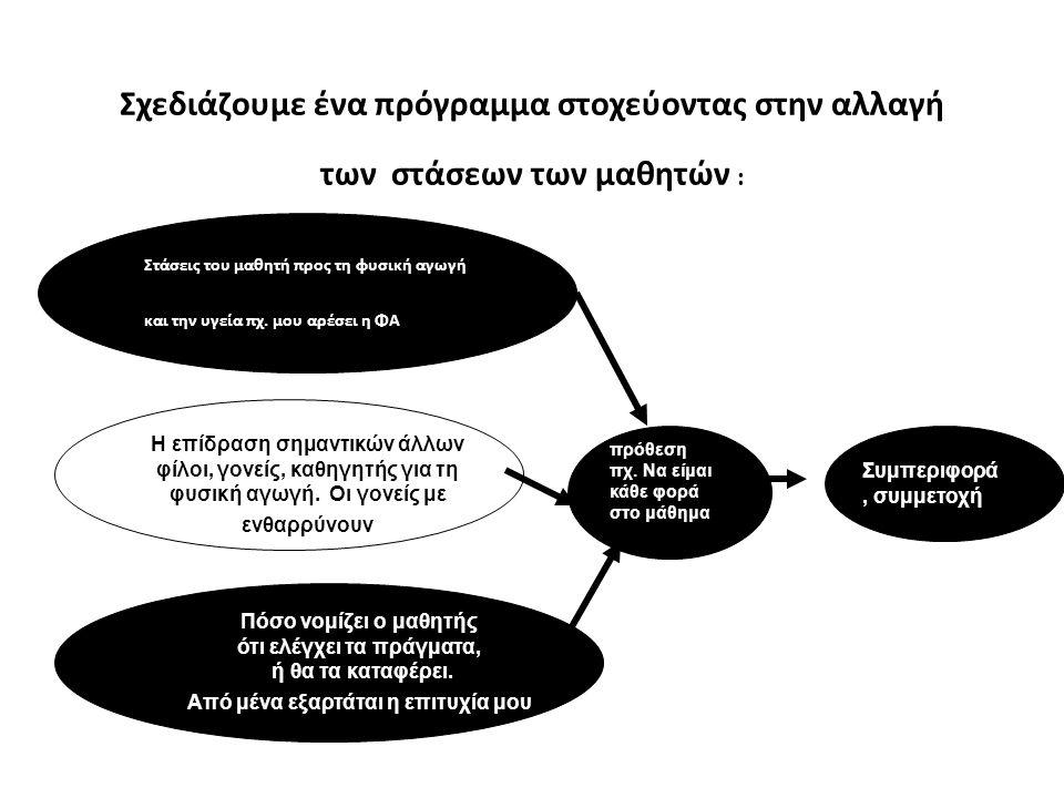 Σχεδιάζουμε ένα πρόγραμμα με βάση τη θεωρία στόχων Σύμφωνα με τη θεωρία των στόχων:  Εστιάζουμε στη διαδικασία, την προσπάθεια, την απόδοση και όχι την επίδοση.