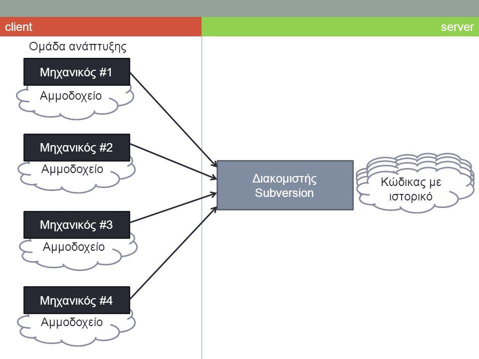 Αμμοδοχείο Μηχανικός #1 Μηχανικός #2 Μηχανικός #3 Μηχανικός #4 Ομάδα ανάπτυξης Διακομιστής Subversion Κώδικας με ιστορικό serverclient