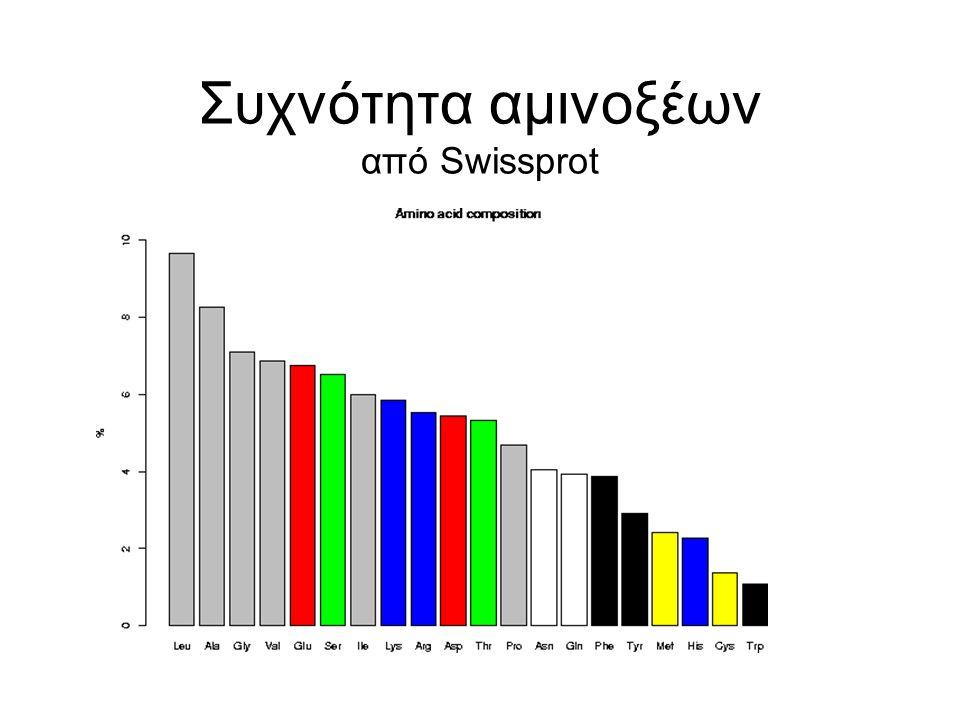 Συχνότητα αμινοξέων από Swissprot