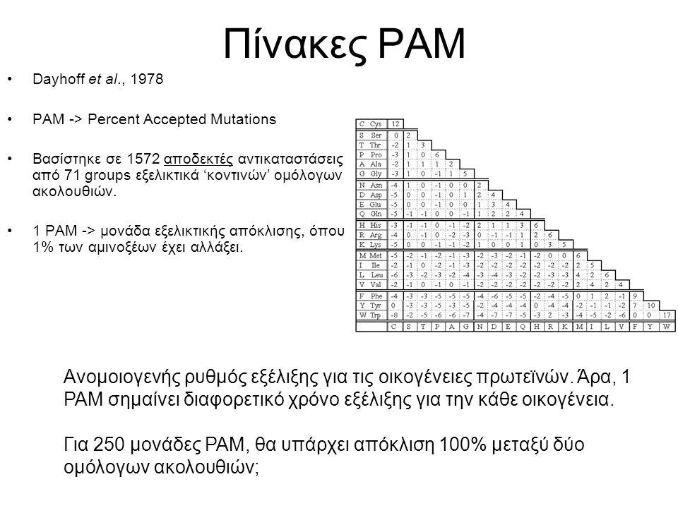 Πίνακες PAM Dayhoff et al., 1978 PAM -> Percent Accepted Mutations Βασίστηκε σε 1572 αποδεκτές αντικαταστάσεις από 71 groups εξελικτικά 'κοντινών' ομό
