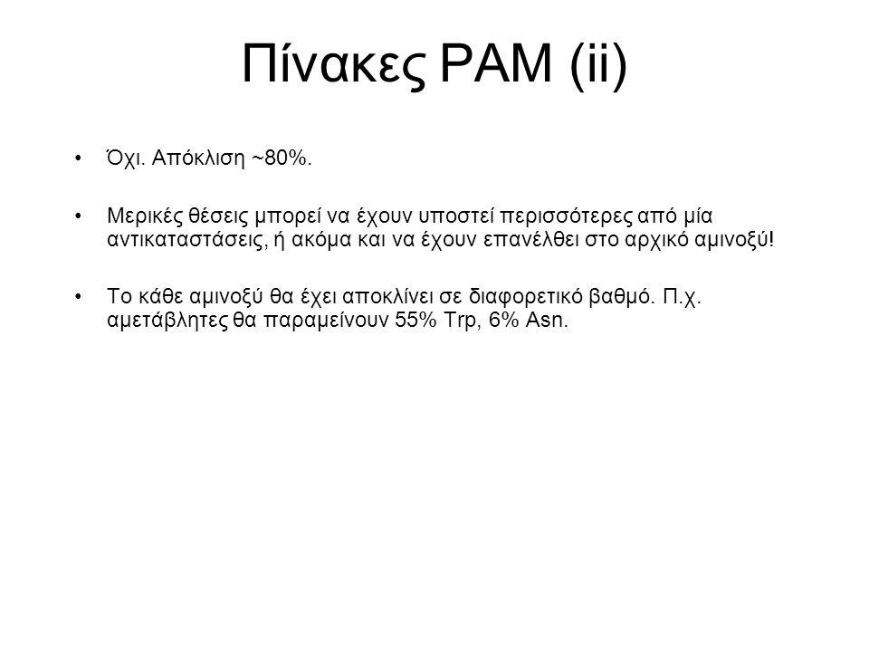Πίνακες PAM (ii) Όχι. Απόκλιση ~80%. Μερικές θέσεις μπορεί να έχουν υποστεί περισσότερες από μία αντικαταστάσεις, ή ακόμα και να έχουν επανέλθει στο α