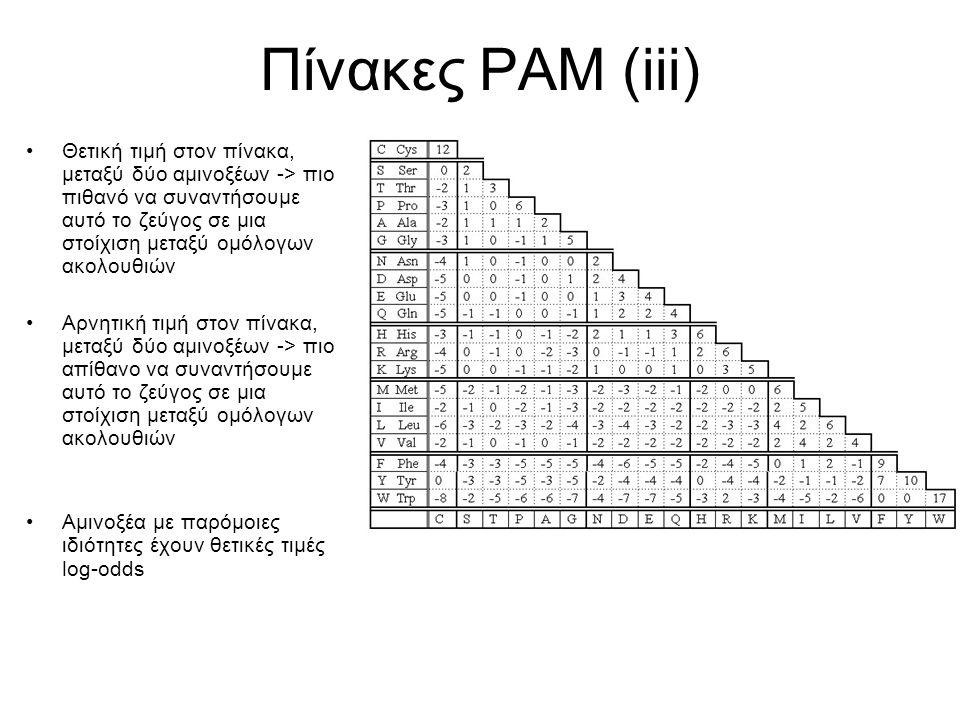 Πίνακες PAM (iii) Θετική τιμή στον πίνακα, μεταξύ δύο αμινοξέων -> πιο πιθανό να συναντήσουμε αυτό το ζεύγος σε μια στοίχιση μεταξύ ομόλογων ακολουθιώ