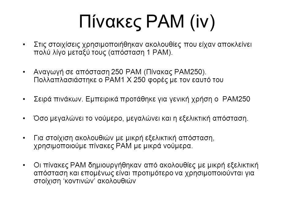 Πίνακες PAM (iv) Στις στοιχίσεις χρησιμοποιήθηκαν ακολουθίες που είχαν αποκλείνει πολύ λίγο μεταξύ τους (απόσταση 1 PAM). Αναγωγή σε απόσταση 250 PAM