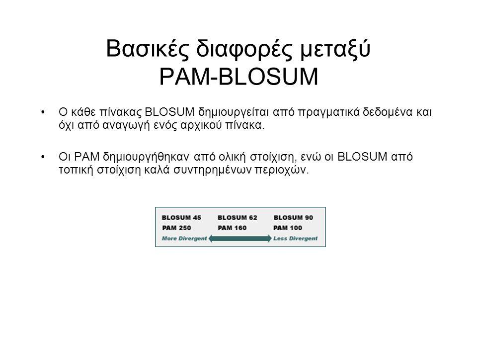 Βασικές διαφορές μεταξύ PAM-BLOSUM Ο κάθε πίνακας BLOSUM δημιουργείται από πραγματικά δεδομένα και όχι από αναγωγή ενός αρχικού πίνακα. Οι PAM δημιουρ