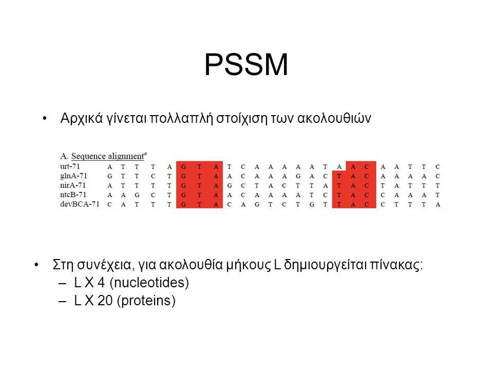 PSSM Αρχικά γίνεται πολλαπλή στοίχιση των ακολουθιών Στη συνέχεια, για ακολουθία μήκους L δημιουργείται πίνακας: –L X 4 (nucleotides) –L X 20 (protein