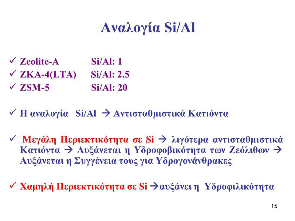 15 Αναλογία Si/Al Zeolite-A Si/Al: 1 ZKA-4(LTA) Si/Al: 2.5 ZSM-5 Si/Al: 20 Η αναλογία Si/Al  Αντισταθμιστικά Κατιόντα Μεγάλη Περιεκτικότητα σε Si  λ