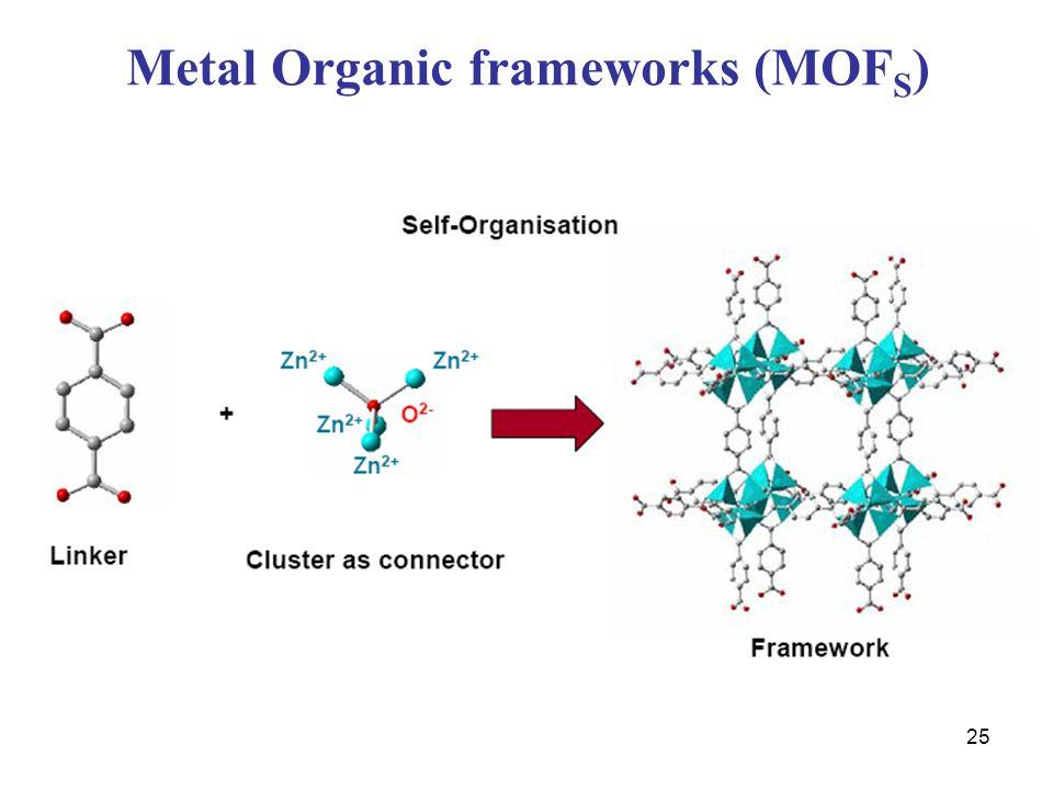 25 Metal Organic frameworks (MOF S )