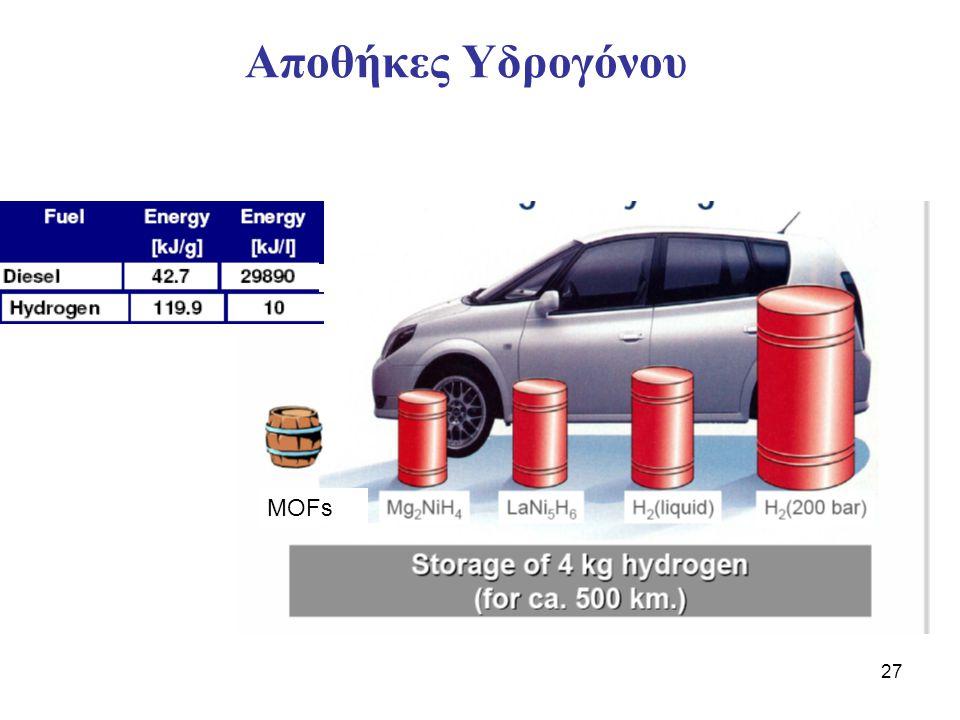 27 Αποθήκες Υδρογόνου MOFs