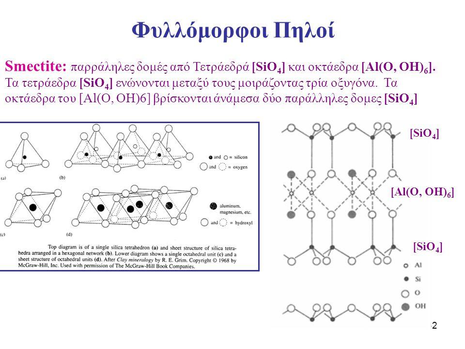32 Φυλλόμορφοι Πηλοί Smectite: παρράληλες δομές από Τετράεδρά [SiO 4 ] και οκτάεδρα [Al(O, OH) 6 ]. Τα τετράεδρα [SiO 4 ] ενώνονται μεταξύ τους μοιράζ