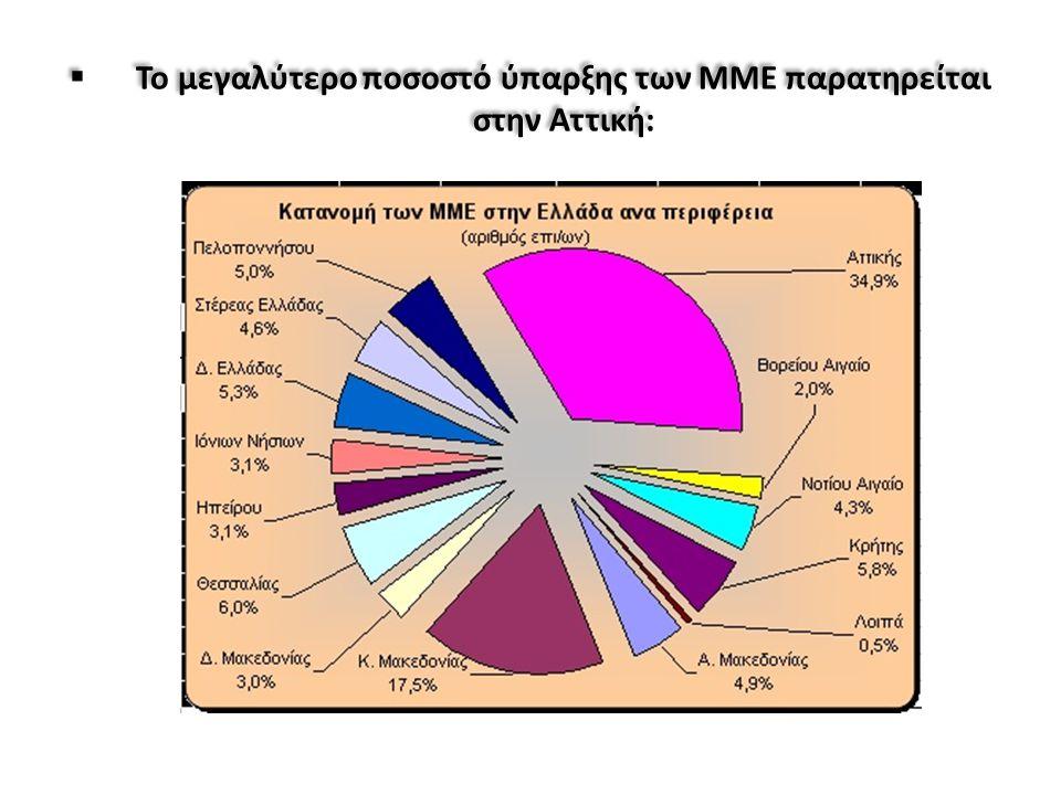 Το μεγαλύτερο ποσοστό ύπαρξης των ΜΜΕ παρατηρείται στην Αττική: