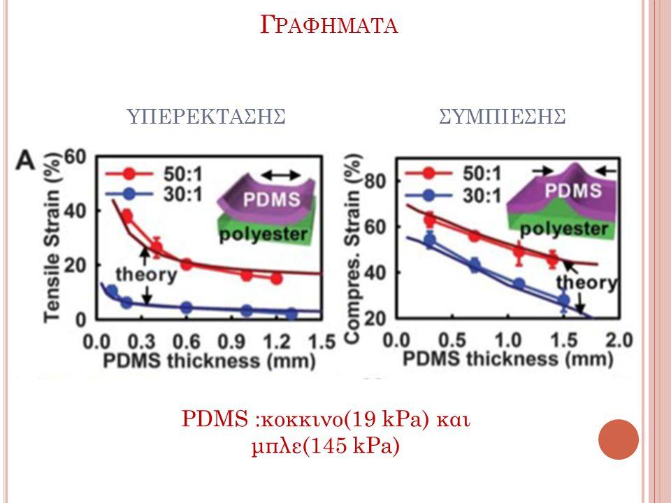Γ ΡΑΦΗΜΑΤΑ ΥΠΕΡΕΚΤΑΣΗΣ ΣΥΜΠΙΕΣΗΣ PDMS :κοκκινο(19 kPa) και μπλε(145 kPa)