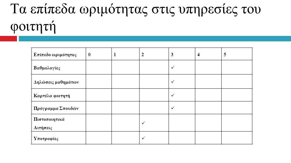 Tα επίπεδα ωριμότητας στις υπηρεσίες του φοιτητή Επίπεδο ωριμότητας012345 Βαθμολογίες Δηλώσεις μαθημάτων Καρτέλα φοιτητή Πρόγραμμα Σπουδών Πιστοποιητι