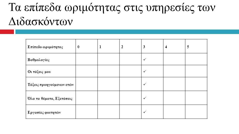 Τα επίπεδα ωριμότητας στις υπηρεσίες των Διδασκόντων Επίπεδο ωριμότητας012345 Βαθμολογίες Οι τάξεις μου Τάξεις προηγούμενων ετών Όλα τα θέματα, Εξετάσ
