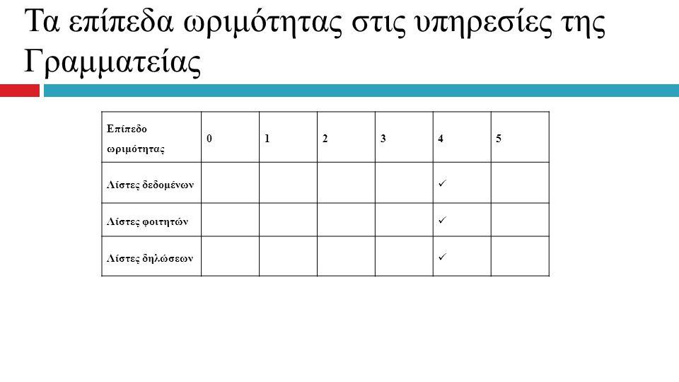 Τα επίπεδα ωριμότητας στις υπηρεσίες της Γραμματείας Επίπεδο ωριμότητας 012345 Λίστες δεδομένων Λίστες φοιτητών Λίστες δηλώσεων