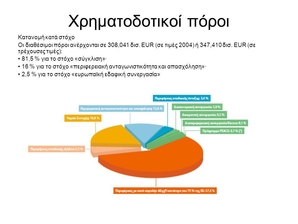 Χρηματοδοτικοί πόροι Κατανομή κατά στόχο Οι διαθέσιμοι πόροι ανέρχονται σε 308,041 δισ.