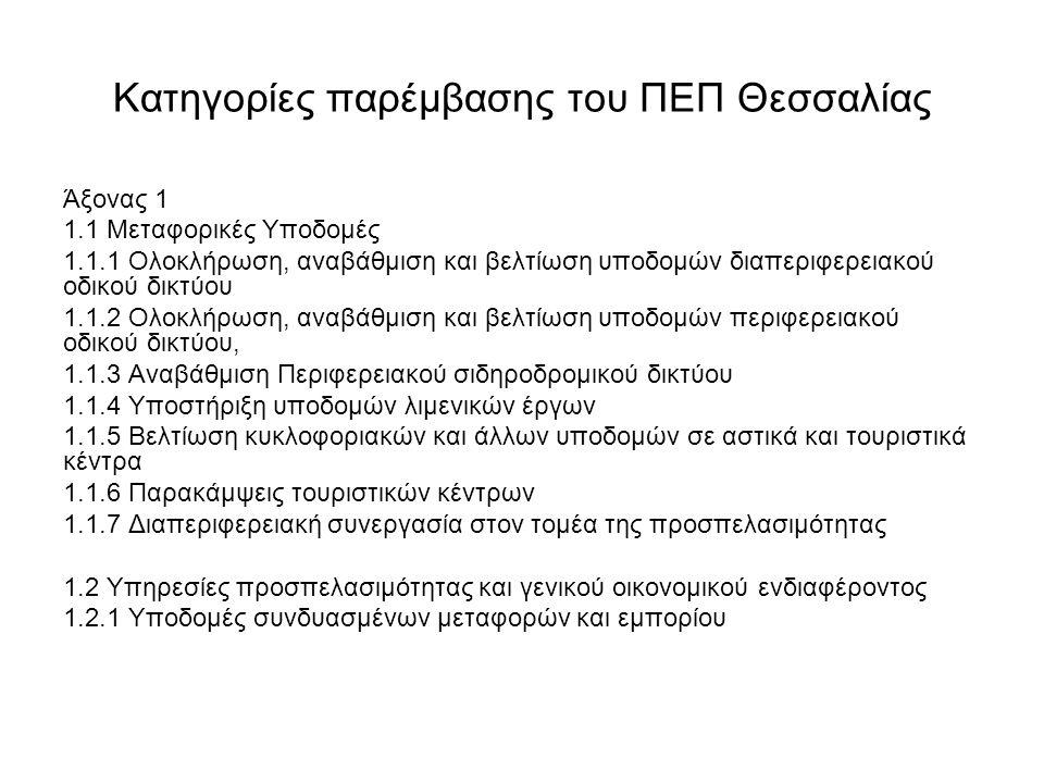 Κατηγορίες παρέμβασης του ΠΕΠ Θεσσαλίας Άξονας 1 1.1 Μεταφορικές Υποδομές 1.1.1 Ολοκλήρωση, αναβάθμιση και βελτίωση υποδομών διαπεριφερειακού οδικού δικτύου 1.1.2 Ολοκλήρωση, αναβάθμιση και βελτίωση υποδομών περιφερειακού οδικού δικτύου, 1.1.3 Αναβάθμιση Περιφερειακού σιδηροδρομικού δικτύου 1.1.4 Υποστήριξη υποδομών λιμενικών έργων 1.1.5 Βελτίωση κυκλοφοριακών και άλλων υποδομών σε αστικά και τουριστικά κέντρα 1.1.6 Παρακάμψεις τουριστικών κέντρων 1.1.7 Διαπεριφερειακή συνεργασία στον τομέα της προσπελασιμότητας 1.2 Υπηρεσίες προσπελασιμότητας και γενικού οικονομικού ενδιαφέροντος 1.2.1 Υποδομές συνδυασμένων μεταφορών και εμπορίου